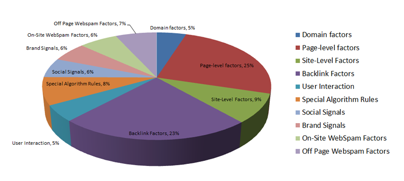 Percent of factors by category-for google ranking based on Backlinko article